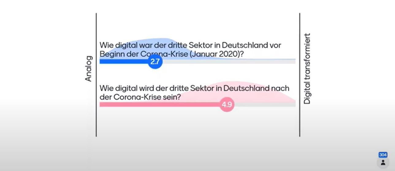 Grafik Digital Report 2020
