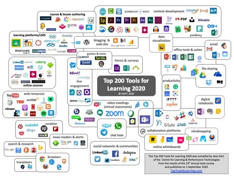 Grafik mit Top 200 Tools zum Lernen 2020